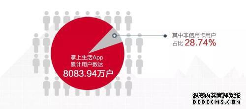 """""""零售之王""""中报出炉:信用卡业绩稳中有喜,掌上生活用户破8000万"""